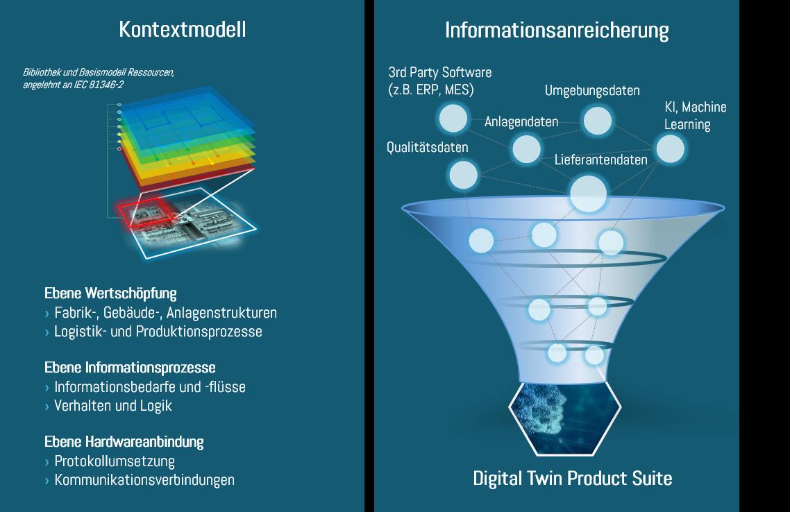 Digital Twin Kontextmodell