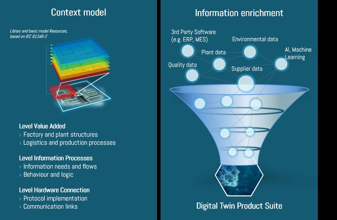 Digital Twin context model