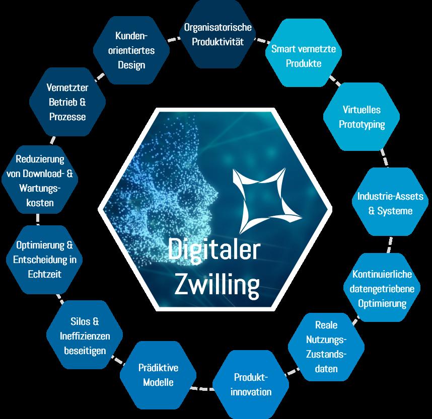 Benefits Digital Twin