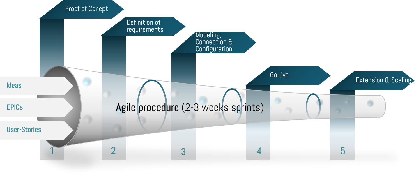 Project approach in the field of assisted production