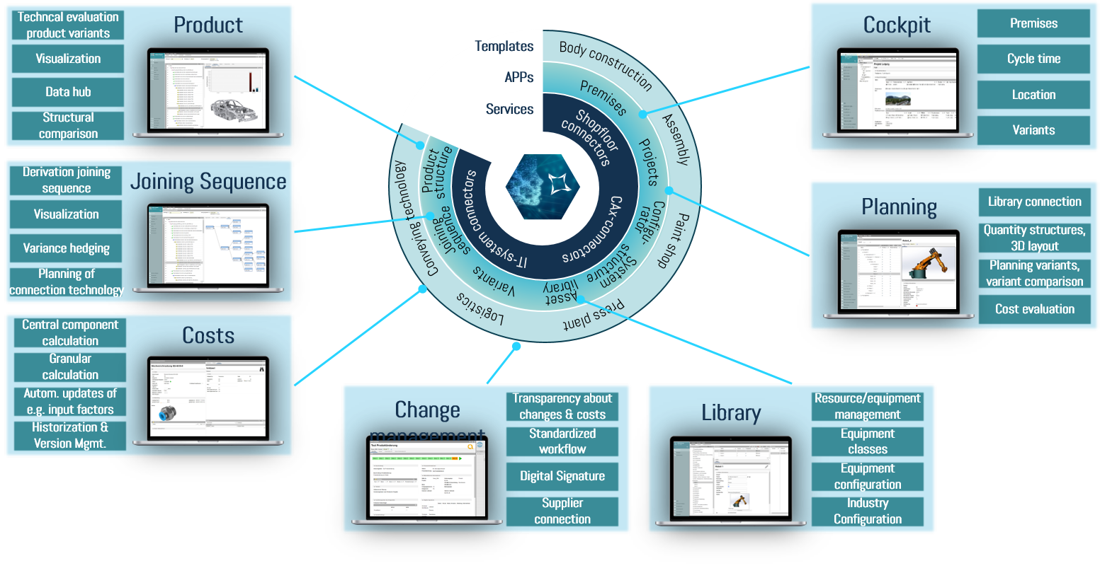 High performance apps for plm solutions